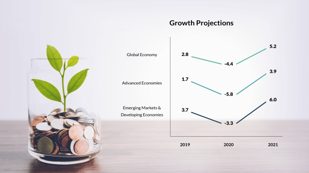 Mitigating costs in an economic downturn-Growth projection
